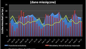 Wyniki budownictwa mieszkaniowego (dane miesięczne)