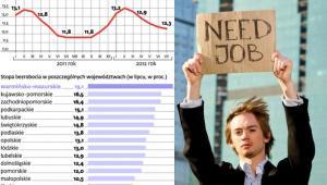 Bezrobocie spadało, teraz będzie rosło
