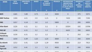 INVIGO TOP 10 – ranking kredytów hipotecznych w PLN – sierpień 2012r.