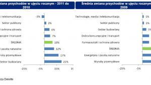 Średnia zmiana przychodów w ujęciu rocznym, źródło: Deloitte
